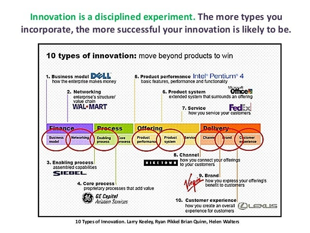 Innovation is a disciplined experiment. The more types you incorporate, the more successful your innovation is likely to b...
