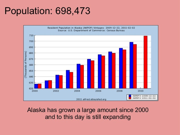 Population: 698,473  Alaska has grown a large amount since 2000 and to this day is still expanding