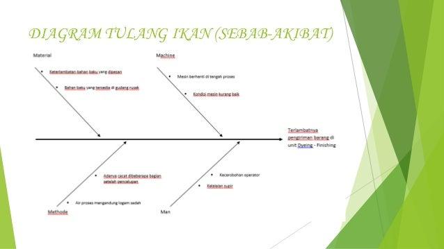 Alat pengendalian mutu terpadu diagram tulang ikan sebab akibat ccuart Gallery