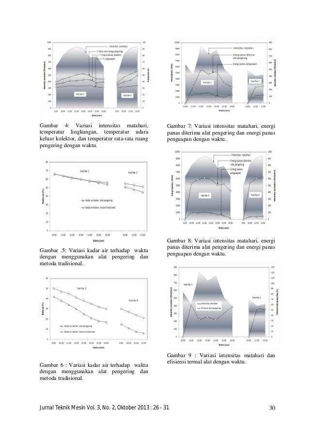 Alat penggering hasil pertanian 59ebcd9be7