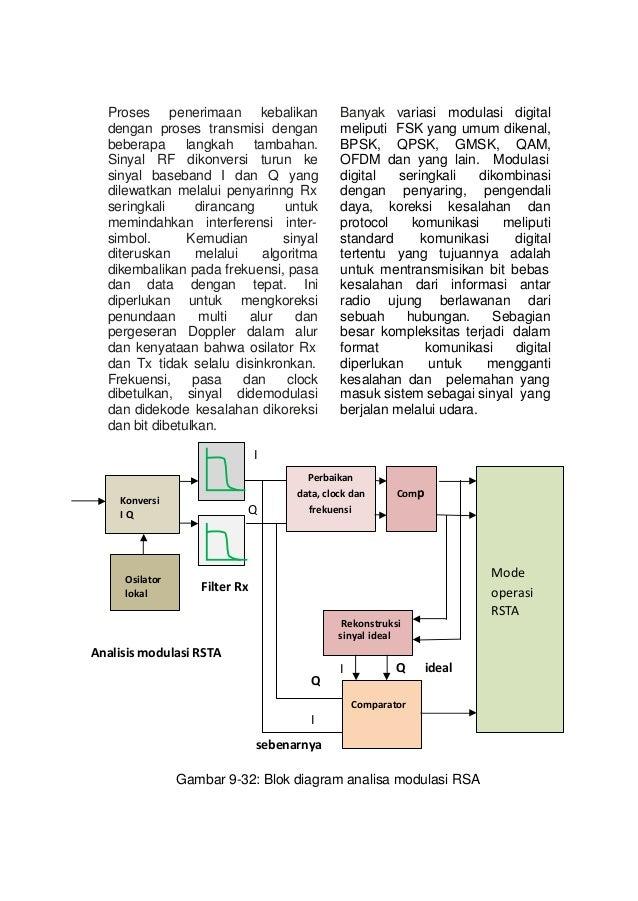 Alat ukur danteknikpengukuran3sri blok diagram analisa modulasi rsa 54 ccuart Images