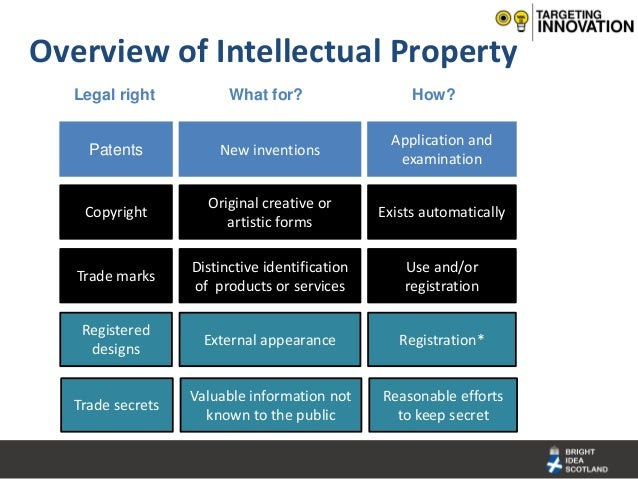 Database Protection Intellectual Property