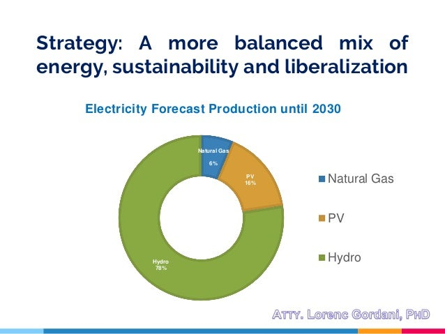 Strategy: A more balanced mix of energy, sustainability and liberalization Natural Gas 6% PV 16% Hydro 78% Electricity For...