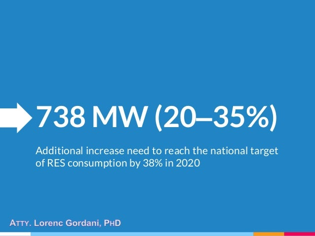 738 MW (20–35%) Additional increase need to reach the national target of RES consumption by 38% in 2020