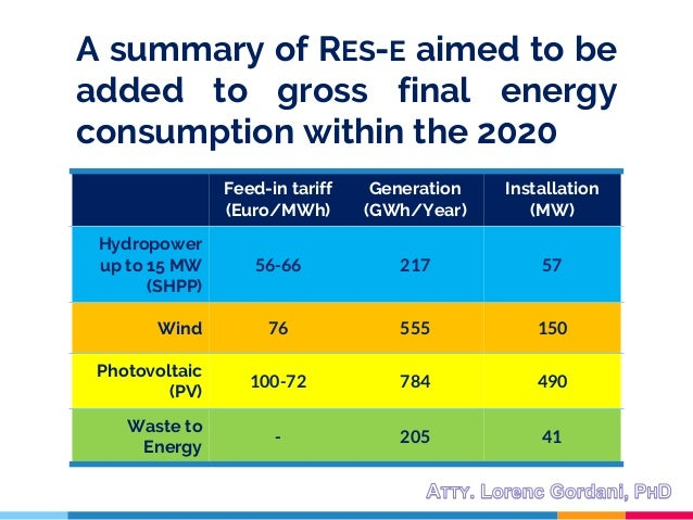 A summary of RES-E aimed to be added to gross final energy consumption within the 2020 Feed-in tariff (Euro/MWh) Generatio...