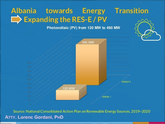 Albania towards Energy Transition Expanding the RES-E / PV Source: National Consolidated Action Plan on Renewable Energy S...