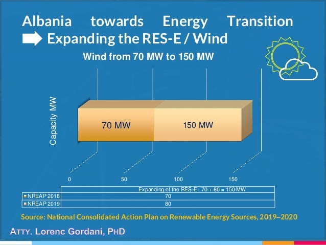 Albania towards Energy Transition Expanding the RES-E / Wind Source: National Consolidated Action Plan on Renewable Energy...
