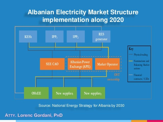 Albanian Electricity Market Structure implementation along 2020 Source: National Energy Strategy for Albania by 2030 KESh ...