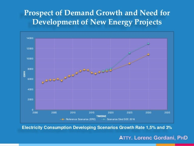Electricity Consumption Developing Scenarios Growth Rate 1,5% and 3% 0 2000 4000 6000 8000 10000 12000 14000 2000 2005 201...