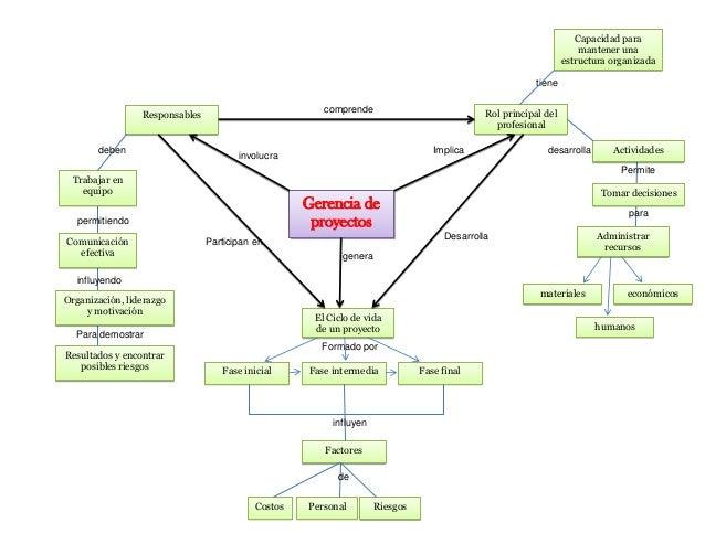 Gerencia deproyectosResponsables Rol principal delprofesionalEl Ciclo de vidade un proyectocomprendeParticipan enDesarroll...