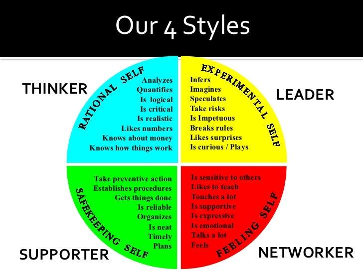 social styles Styles sociaux ou méthode persona il ne peut exister un seul type d'individu l'approche des styles sociaux permet de mieux se comprendre et de décrypter le comportement de ses interlocuteurs.