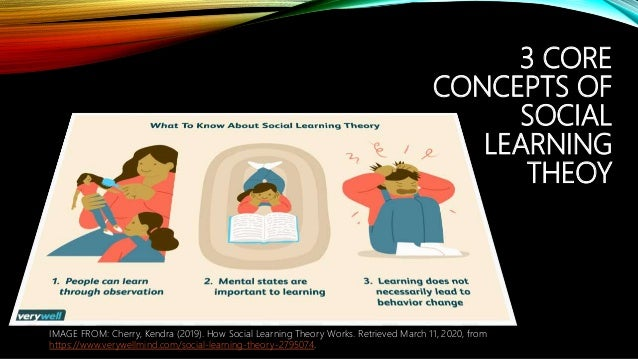 3 CORE CONCEPTS OF SOCIAL LEARNING THEOY IMAGE FROM: Cherry, Kendra (2019). How Social Learning Theory Works. Retrieved Ma...