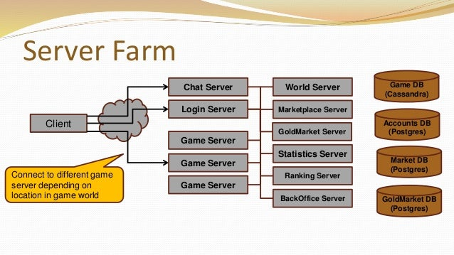 albion online software architecture of an mmo talk at quo vadis 20