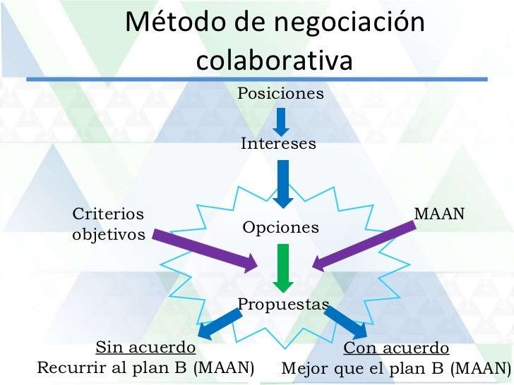 Mejor método de negociación de opciones binarias