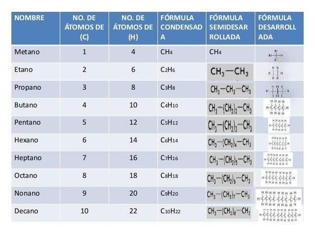 NOMBRE  NO. DE ÁTOMOS DE (C)  NO. DE FÓRMULA FÓRMULA ÁTOMOS DE CONDENSAD SEMIDESAR (H) A ROLLADA  Metano  1  4  CH4  Etano...