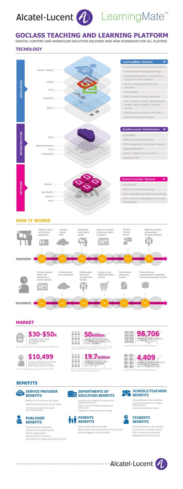 Alcatel-Lucent Cloud Classroom in Cloud Infographic