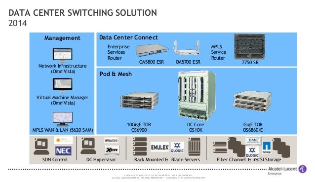 Alcatel lucent Enterprise LAN Portfolio Overview