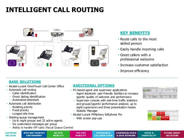 Alcatel Comm Solutions For Small Amp Medium Business
