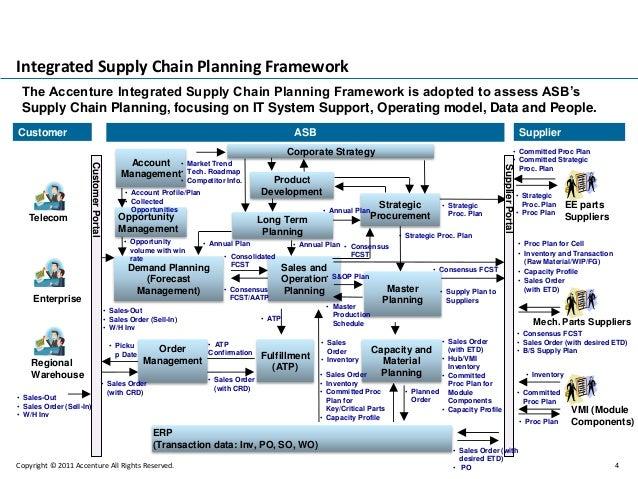 Example image warehouse plan - Alcatel Lucent Planning Optimization Proposal Presentation