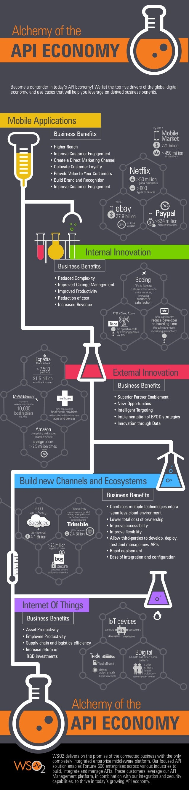 Build new Channels and Ecosystems Internet Of Things Business Benefits • Asset Productivity • Employee Productivity • Supp...