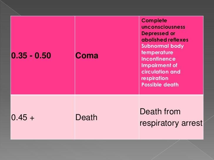 Disulfiram And Alcohol Death
