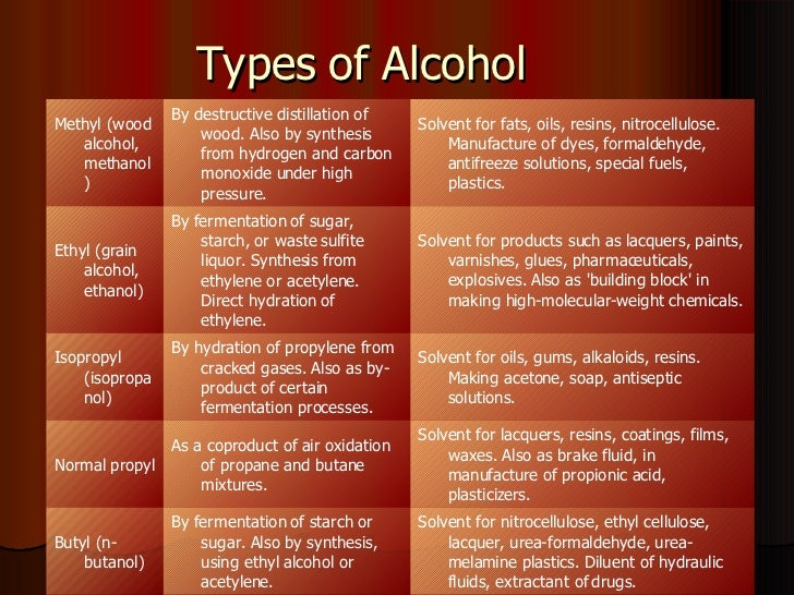 the abuse of alcohol essay A large part of the population in the united states abuse or used to abuse alcohol the health and social problems are enormous, leading to an increase in.