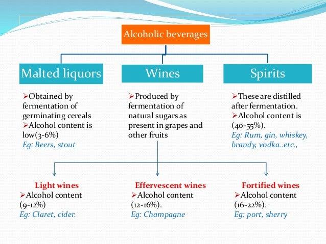 Alcohol & methyl alcohol