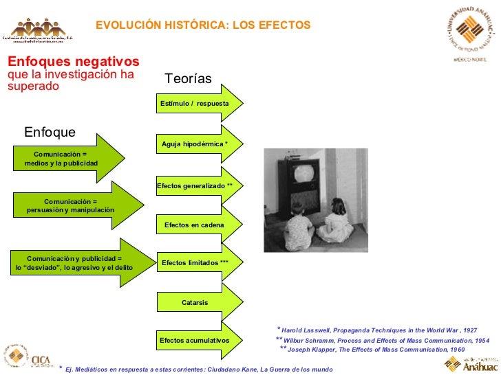 EVOLUCIÓN HISTÓRICA: LOS EFECTOS Enfoques negativos  que la investigación ha superado Estímulo /  respuesta Aguja hipodérm...