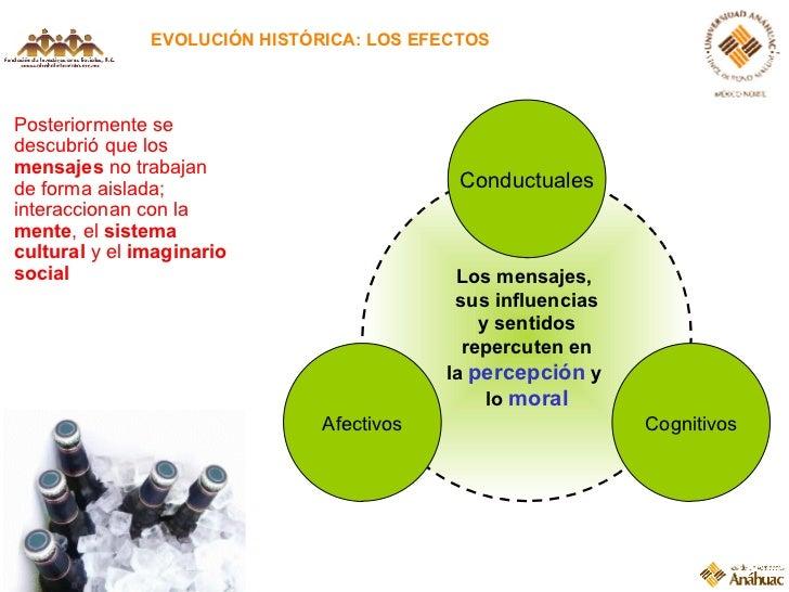 EVOLUCIÓN HISTÓRICA: LOS EFECTOS Posteriormente se descubrió que los  mensajes  no trabajan de forma aislada; interacciona...