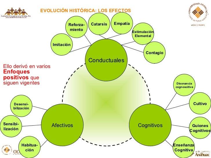 EVOLUCIÓN HISTÓRICA: LOS EFECTOS Conductuales Cognitivos Afectivos Ello derivó en varios  Enfoques positivos  que siguen v...