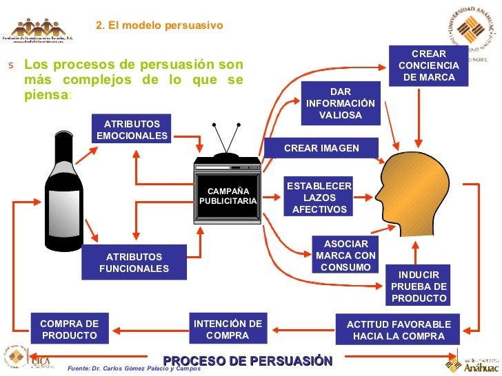 2. El modelo persuasivo ATRIBUTOS EMOCIONALES ATRIBUTOS FUNCIONALES COMPRA DE PRODUCTO INTENCIÓN DE COMPRA PROCESO DE   PE...