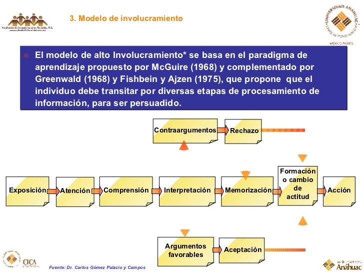 3. Modelo de involucramiento Rechazo Contraargumentos Comprensión Formación o cambio de actitud Atención Interpretación Me...