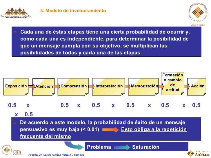3. Modelo de involucramiento Comprensión Formación o cambio de actitud Atención Interpretación Memorización Acción Exposic...