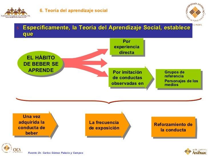 6. Teoría del aprendizaje social <ul><li>Específicamente, la Teoría del Aprendizaje Social, establece que </li></ul>Por ex...