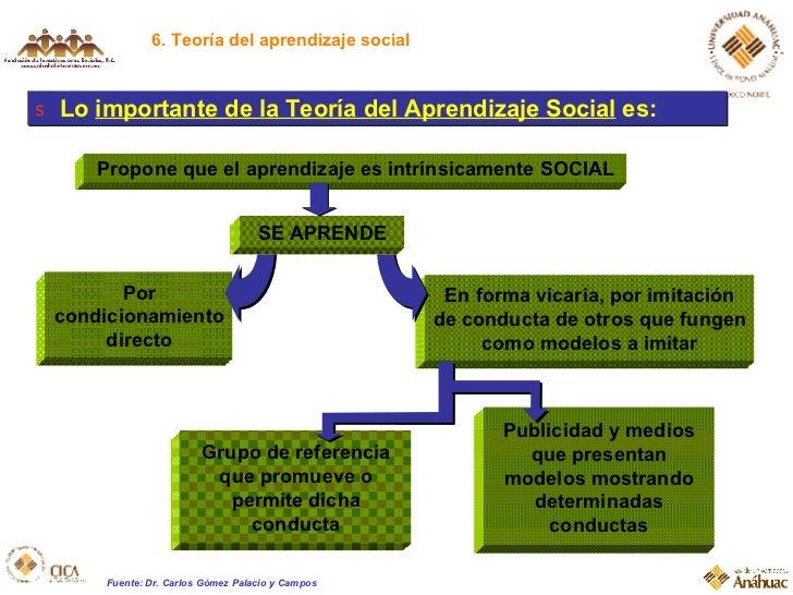 6. Teoría del aprendizaje social <ul><li>Lo  importante de la Teoría del Aprendizaje Social  es: </li></ul>Propone que el ...