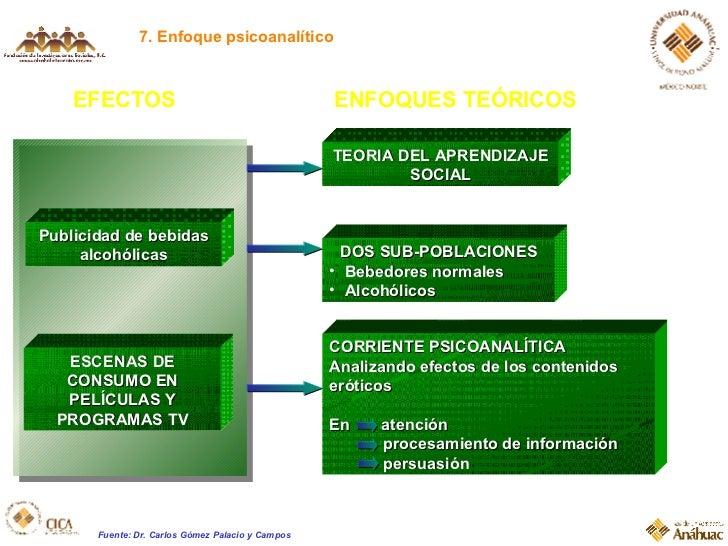 7. Enfoque psicoanalítico EFECTOS Publicidad de bebidas alcohólicas ESCENAS DE CONSUMO EN PELÍCULAS Y PROGRAMAS TV ENFOQUE...