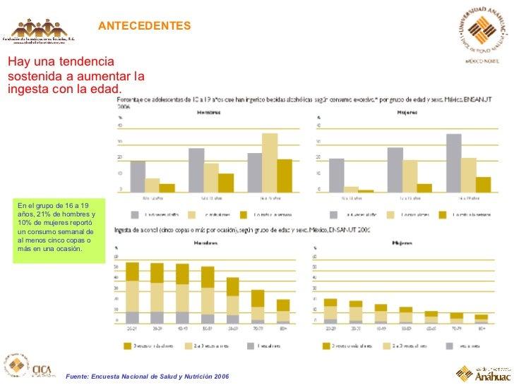 ANTECEDENTES Hay una tendencia sostenida a aumentar la ingesta con la edad.  Fuente: Encuesta Nacional de Salud y Nutrició...