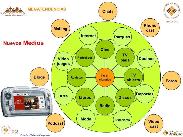 Nuevos  Medios MEGATENDENCIAS Parques Deportes Exteriores Moda Arte Casinos Video juegos Internet Blogs Chats Foros Podcas...