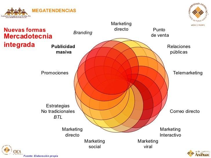 Nuevas formas  Mercadotecnia integrada MEGATENDENCIAS Fuente: Elaboración propia Marketing directo Punto  de venta Relacio...
