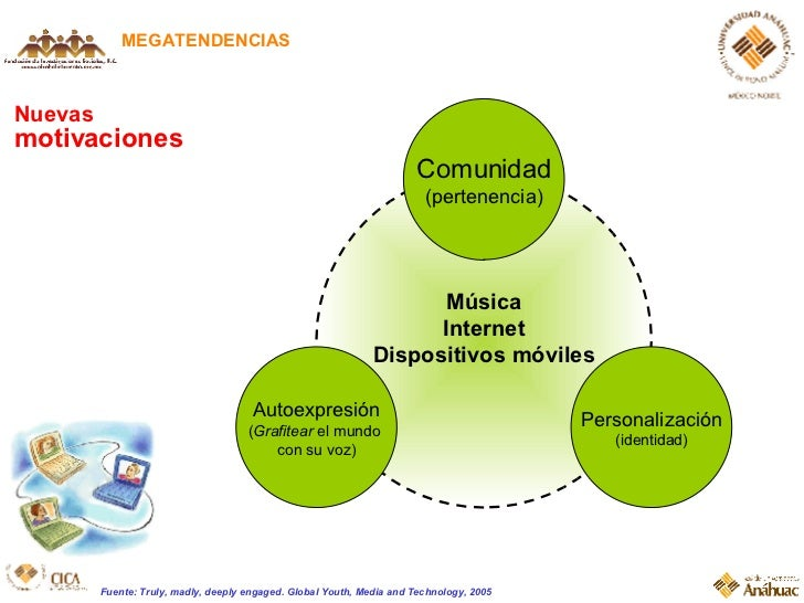 Nuevas  motivaciones MEGATENDENCIAS Fuente: Truly, madly, deeply engaged. Global Youth, Media and Technology, 2005 M úsica...