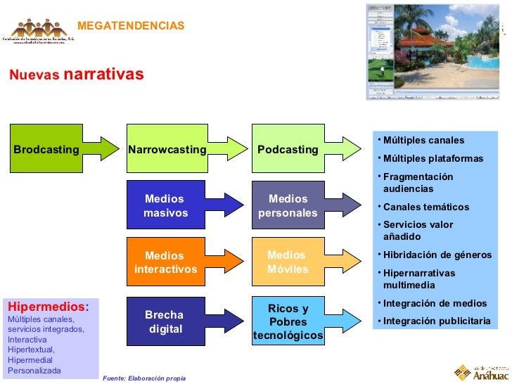 Nuevas  narrativas MEGATENDENCIAS Brodcasting Narrowcasting Podcasting Medios  masivos Medios personales Medios  interacti...