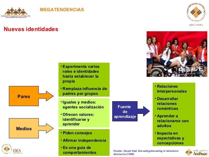 Nuevas identidades MEGATENDENCIAS Pares Fuente  de aprendizaje Medios <ul><li>Experimenta varios roles e identidades hasta...