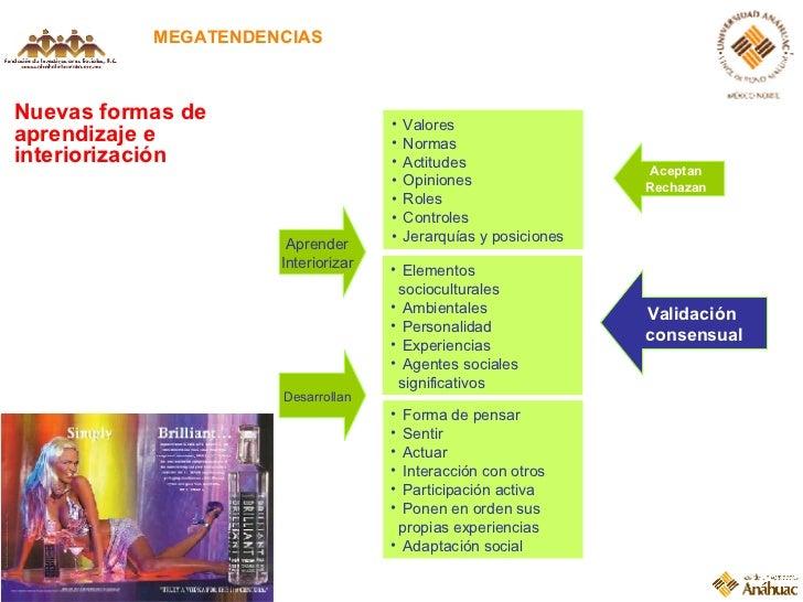 Nuevas formas de aprendizaje e interiorización MEGATENDENCIAS <ul><li>Valores </li></ul><ul><li>Normas </li></ul><ul><li>A...