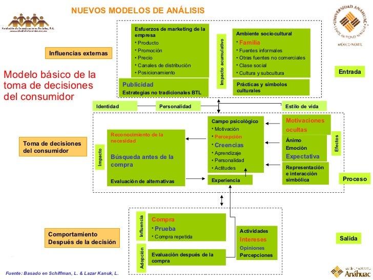 NUEVOS MODELOS DE ANÁLISIS Comportamiento Después de la decisión Modelo básico de la toma de decisiones del consumidor <ul...