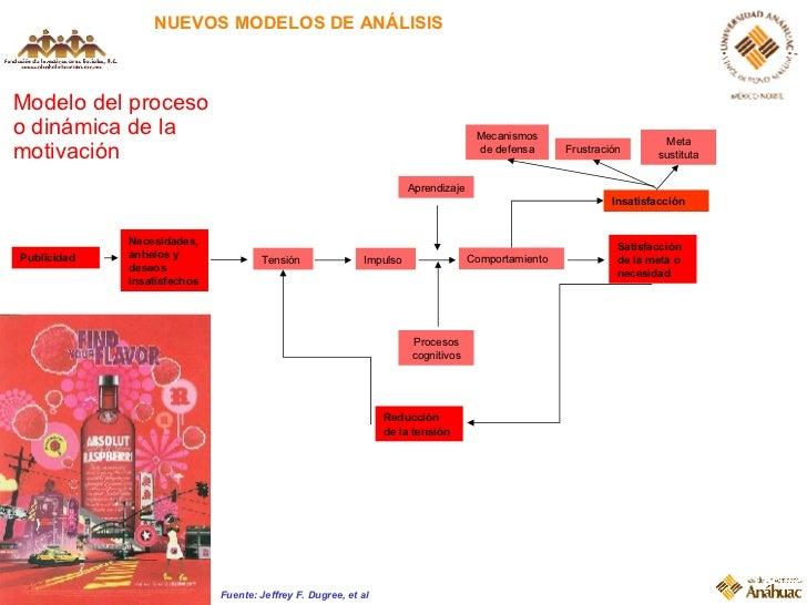 NUEVOS MODELOS DE ANÁLISIS Modelo del proceso o dinámica de la motivación Fuente: Jeffrey F. Dugree, et al Tensión Necesid...