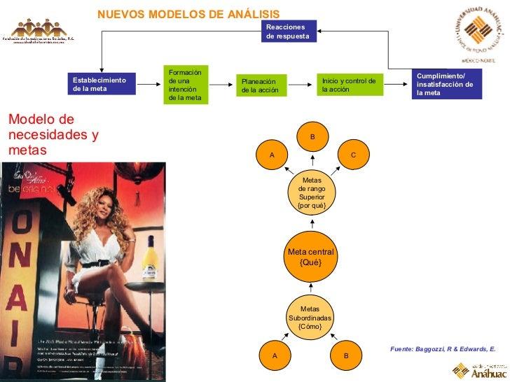 NUEVOS MODELOS DE ANÁLISIS Fuente: Baggozzi, R & Edwards, E. Modelo de necesidades y metas Formación de una intención de l...