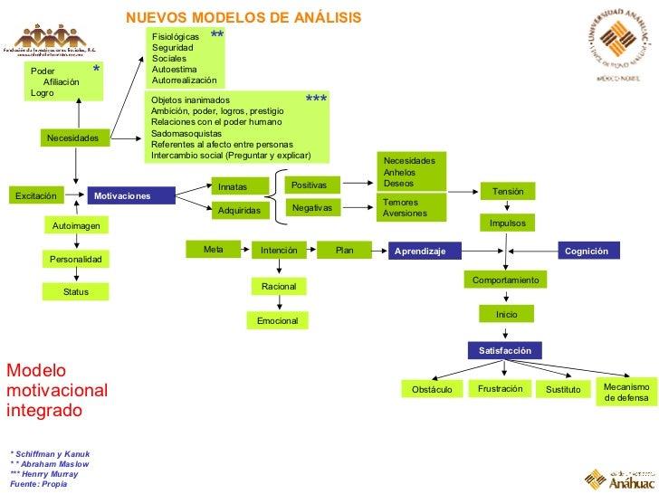 NUEVOS MODELOS DE ANÁLISIS Modelo motivacional integrado Innatas Motivaciones Positivas Temores Aversiones Cognición Adqui...