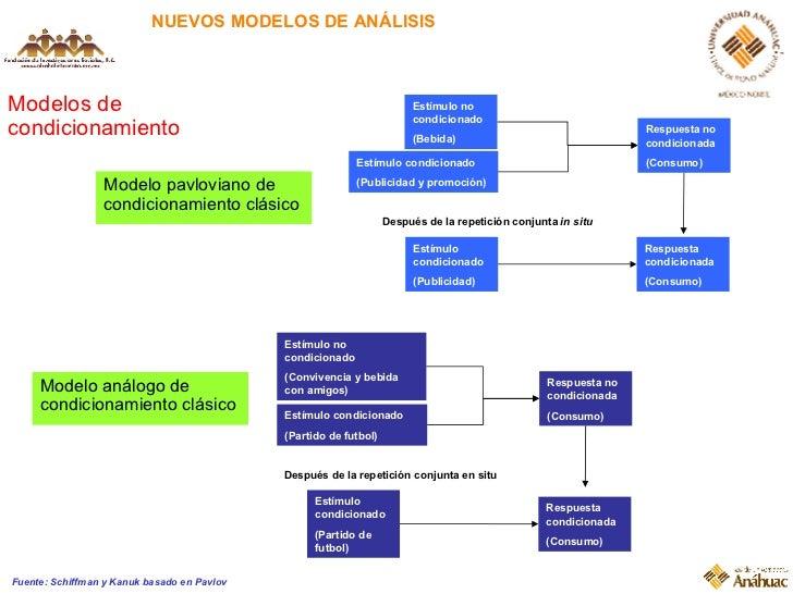 NUEVOS MODELOS DE ANÁLISIS Modelos de condicionamiento Fuente: Schiffman y Kanuk basado en Pavlov Estímulo no condicionado...