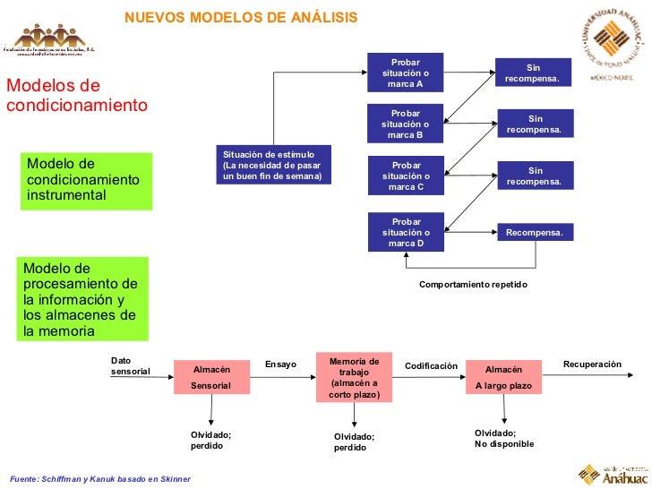 NUEVOS MODELOS DE ANÁLISIS Modelos de condicionamiento Fuente: Schiffman y Kanuk basado en Skinner Situación de estímulo (...