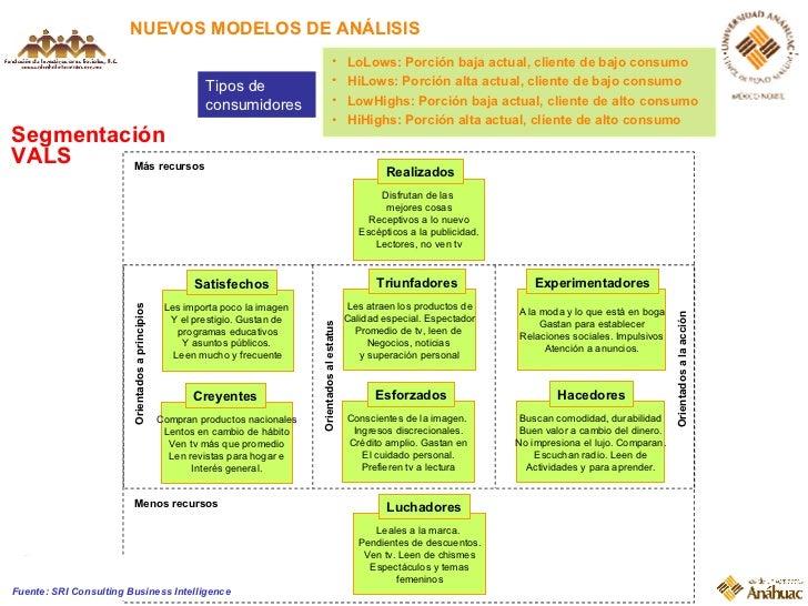 NUEVOS MODELOS DE ANÁLISIS Segmentación VALS <ul><li>LoLows: Porción baja actual, cliente de bajo consumo </li></ul><ul><l...